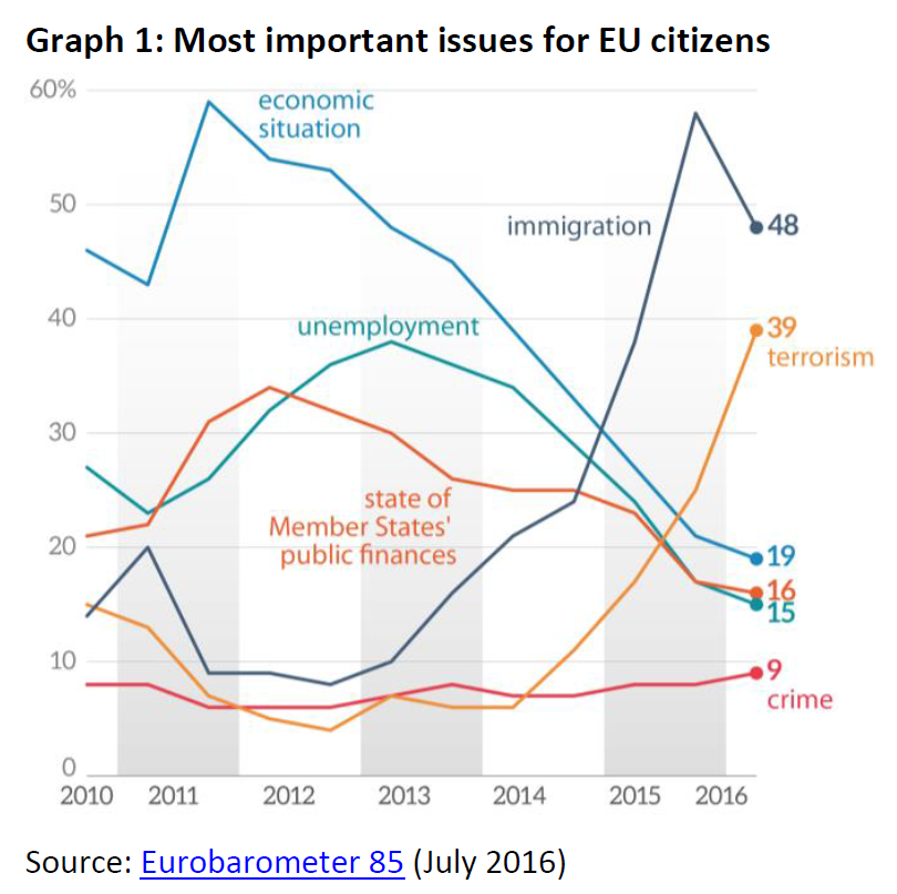 2017 02 most-important-issues-for-eu-citizens
